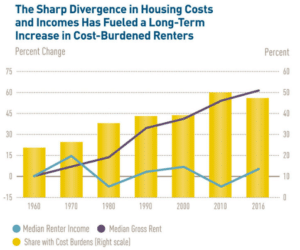 6 Reasons Housing Is About To Become Even More Unaffordable
